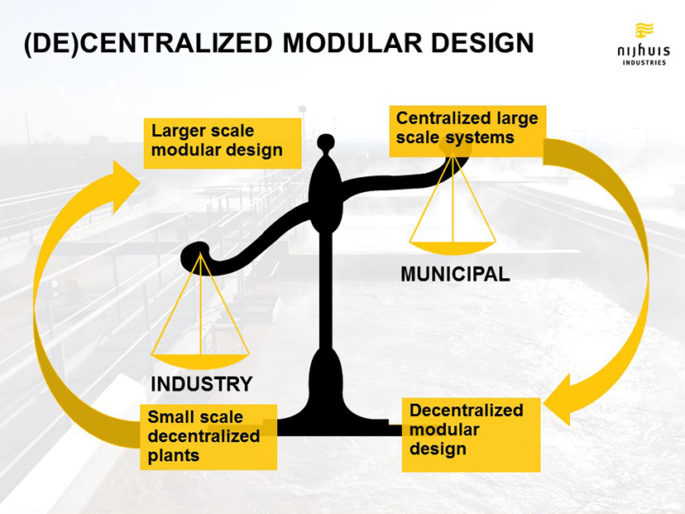Decentralized-design