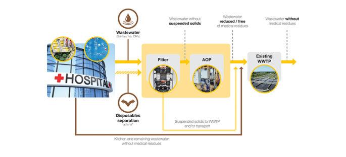 Foto-3-Overzicht-van-het-UVO3-proces-website2