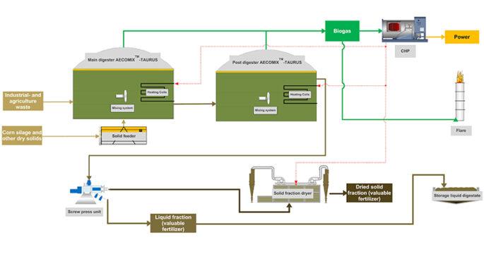 Flowchart-Anaerobic-plant-rzecyca